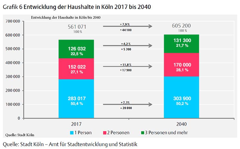 Kölner Haus- Und Grundbesitzerverein